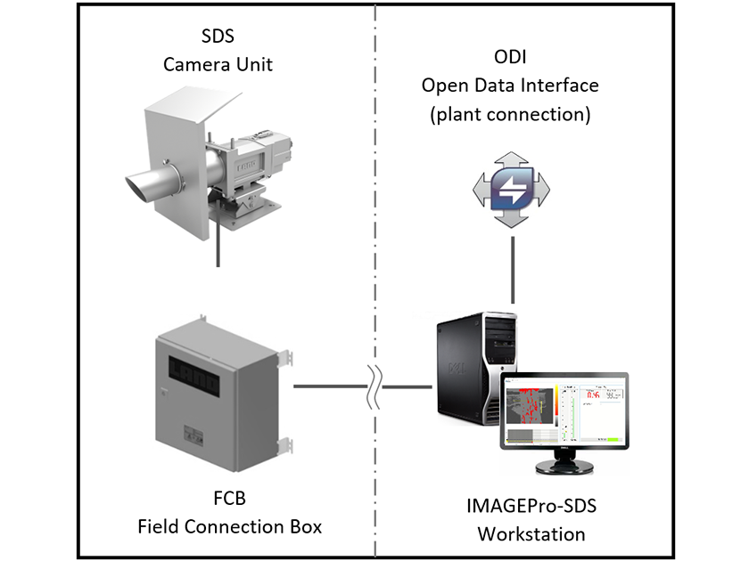 SDS - Slag Detection System